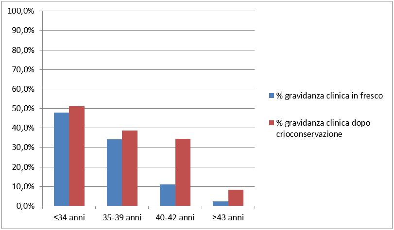 percentuali-di-successo Ermanno Greco